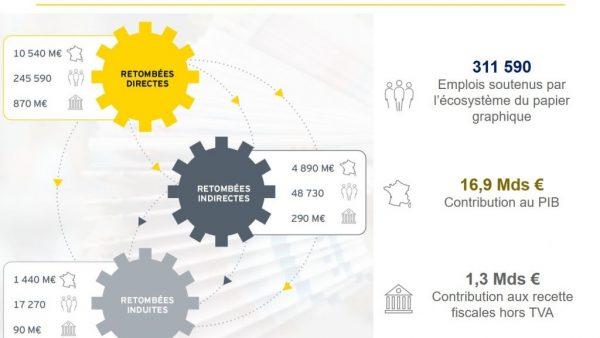Empreinte socio-économique de l'écosystème du papier graphique en France